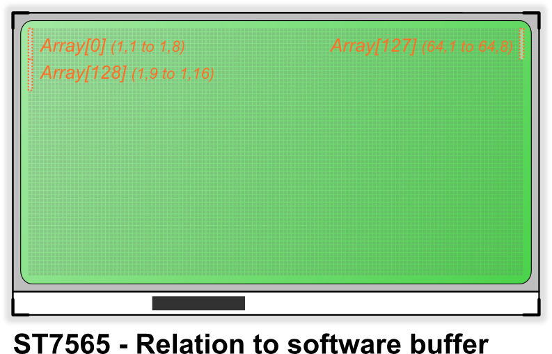ST7565 - Relationship to software buffer