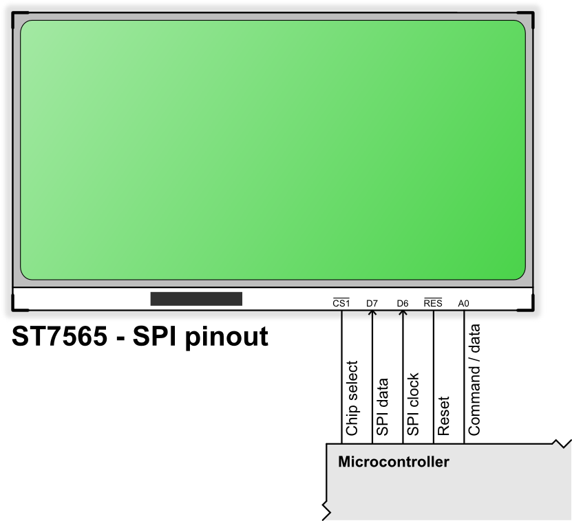 The ST7565 display controller | edeca net