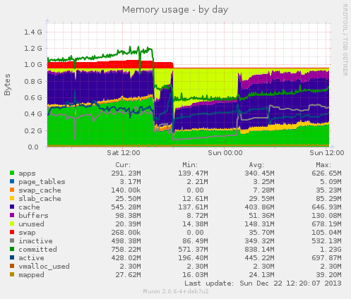 Memory usage after disabling clamav